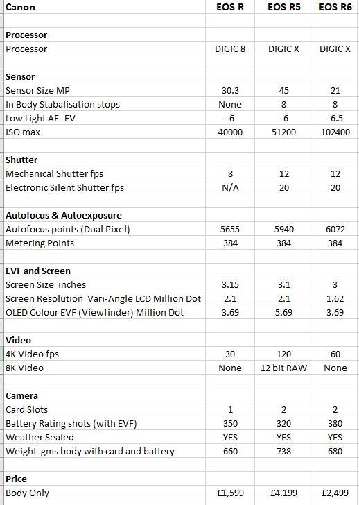 Canon EOS R vs R5 vs R6